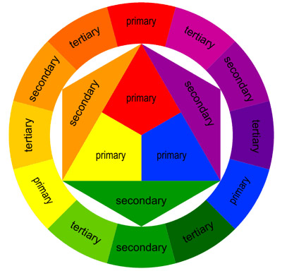 In colour-wheel gardening, you achieve the greatest harmonies when you ...