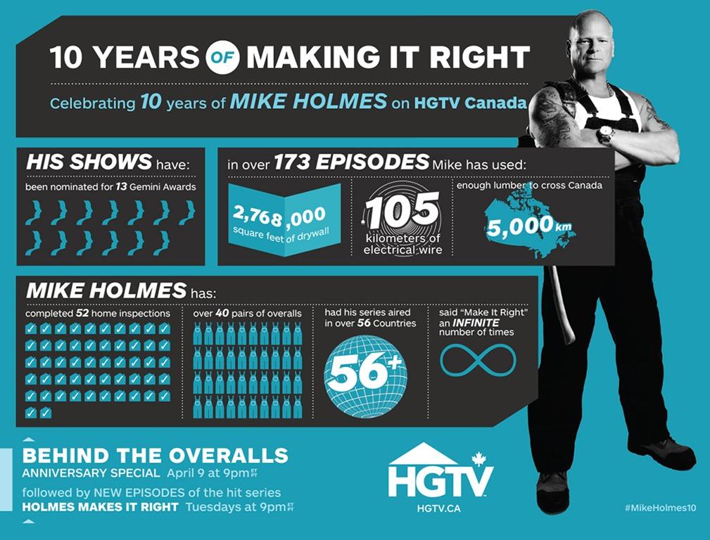 HGTV Mike Holmes Episodes